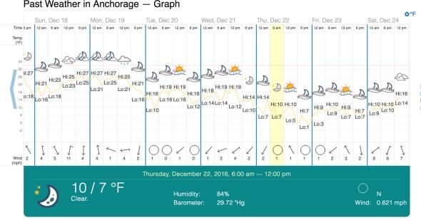 ancorage-temperatures